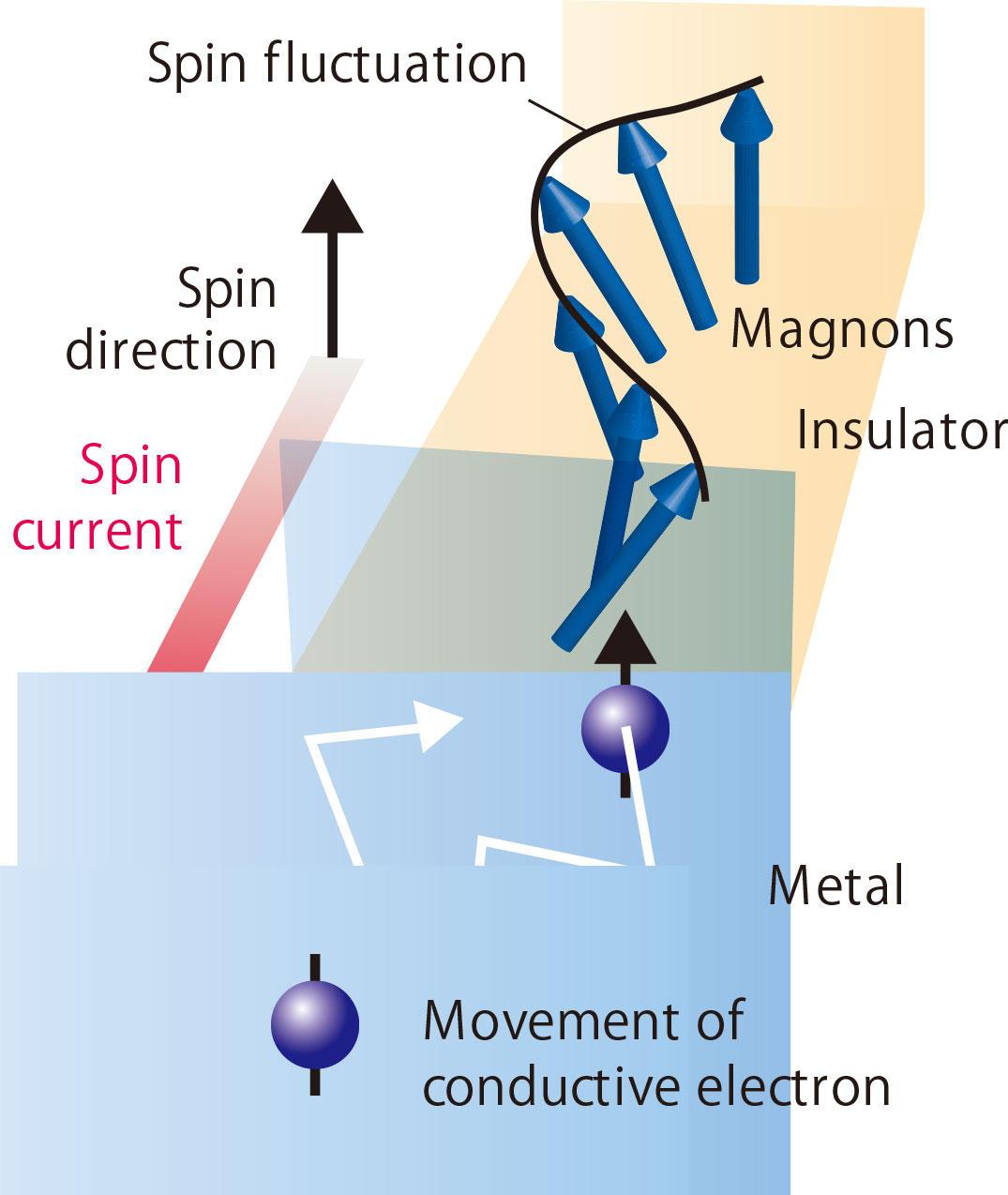 慶應理工のスピン量子物性次世代電子技術の物理基盤