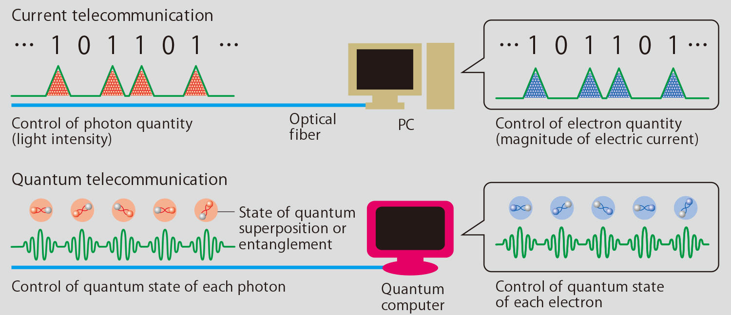 Quantum-Mechanical Optoelectronics from Keio's Faculty of